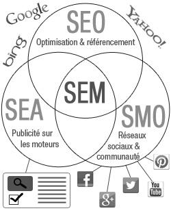 sem marketing des moteurs de recherche