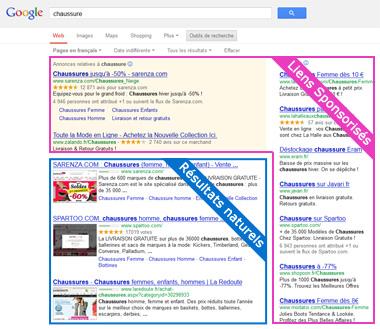 emplacement des liens sponsorisés et des résultats naturels sur Google